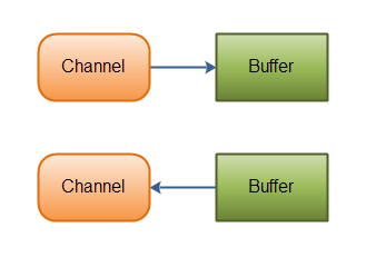 overview-channels-buffers.png