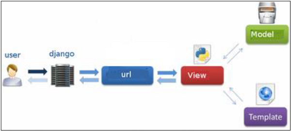 开发人员提供了模型,视图和模板,然后将其映射到一个url,django做到了图片